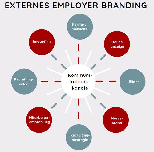 externes-employer-branding