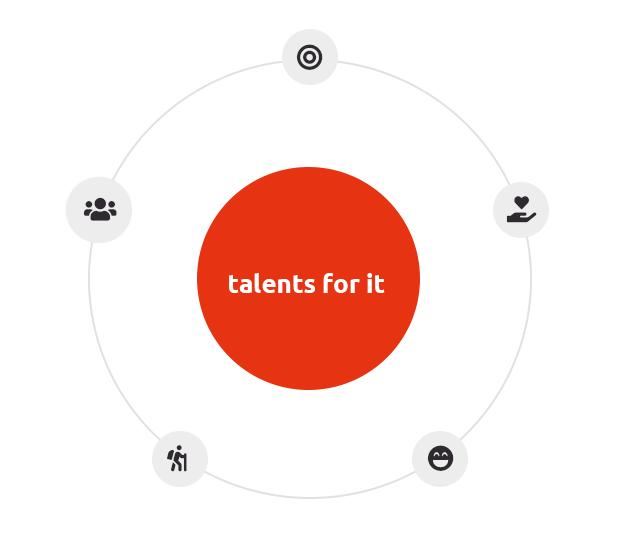 talents for it Philosophie Grafik