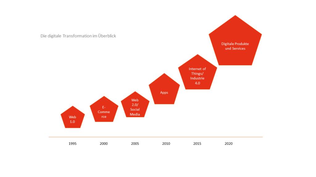 Schaubild der digitalen Transformation von 1995 bis 2020