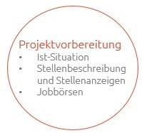 Projektvorbereitung