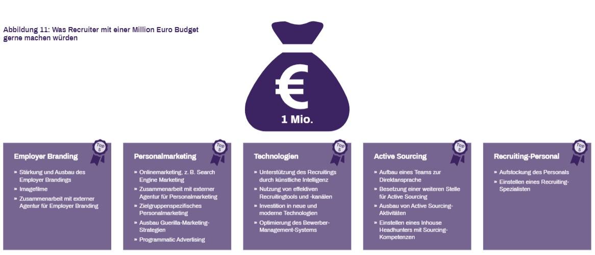 Was Recruiter mit einer Million Euro Budget machen würden