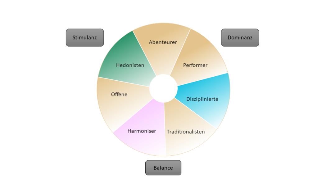 Modell der Limbischen Typen, Limbic Map